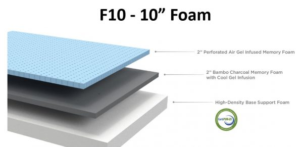 Sunset F10 Foam Mattress