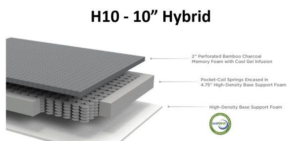 Sunset H10 Hybrid Mattress